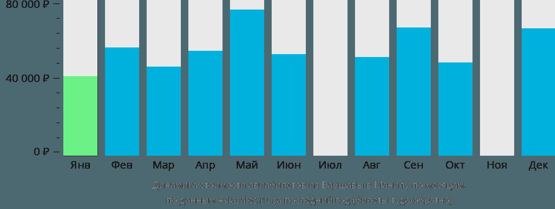 Динамика стоимости авиабилетов из Варшавы в Манилу по месяцам