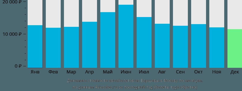 Динамика стоимости авиабилетов из Варшавы в Москву по месяцам