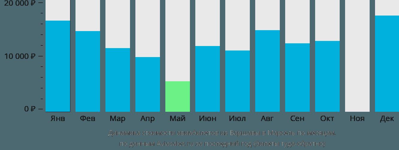 Динамика стоимости авиабилетов из Варшавы в Марсель по месяцам