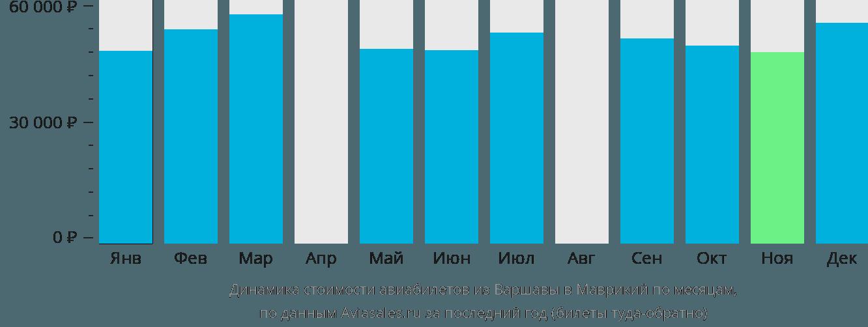 Динамика стоимости авиабилетов из Варшавы в Маврикий по месяцам