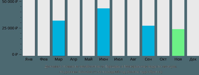 Динамика стоимости авиабилетов из Варшавы в Минеральные воды по месяцам
