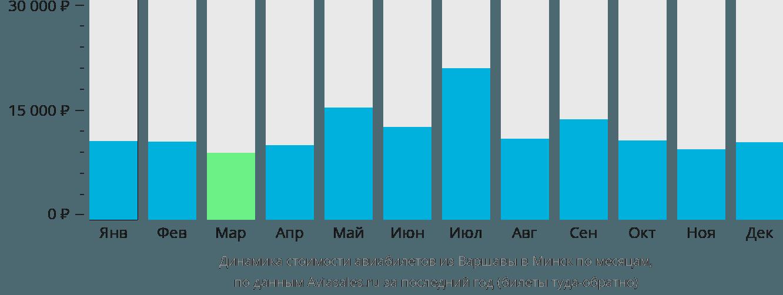 Динамика стоимости авиабилетов из Варшавы в Минск по месяцам