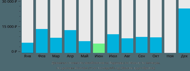 Динамика стоимости авиабилетов из Варшавы на Мальту по месяцам
