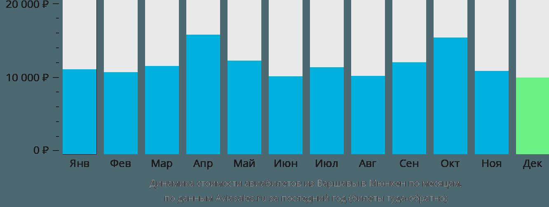 Динамика стоимости авиабилетов из Варшавы в Мюнхен по месяцам