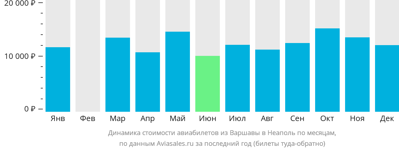Динамика стоимости авиабилетов из Варшавы в Неаполь по месяцам