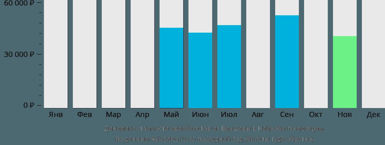 Динамика стоимости авиабилетов из Варшавы в Найроби по месяцам