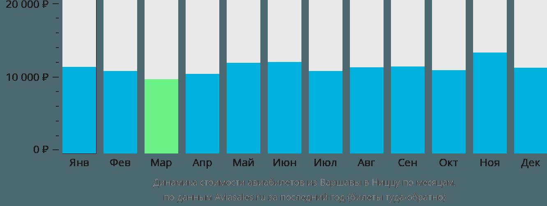 Динамика стоимости авиабилетов из Варшавы в Ниццу по месяцам