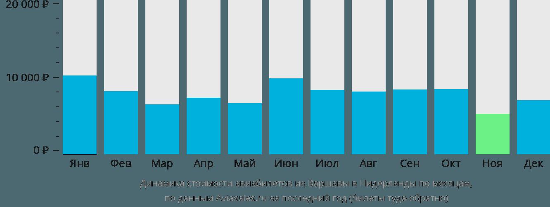 Динамика стоимости авиабилетов из Варшавы в Нидерланды по месяцам