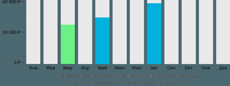 Динамика стоимости авиабилетов из Варшавы в Новокузнецк по месяцам