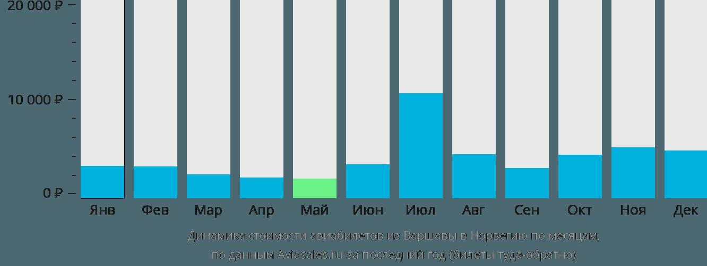 Динамика стоимости авиабилетов из Варшавы в Норвегию по месяцам