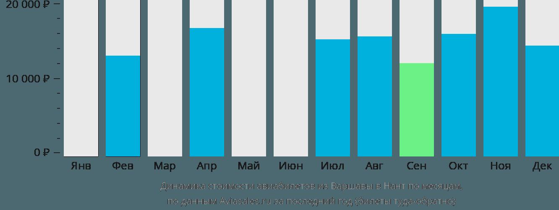 Динамика стоимости авиабилетов из Варшавы в Нант по месяцам