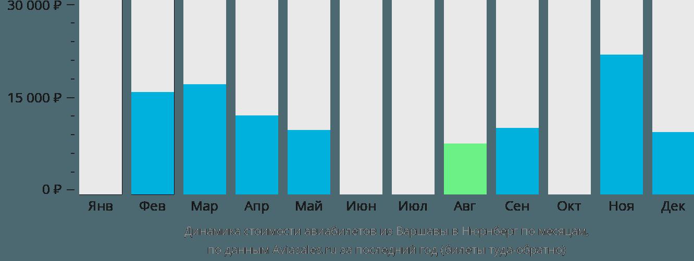 Динамика стоимости авиабилетов из Варшавы в Нюрнберг по месяцам