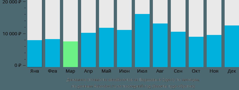 Динамика стоимости авиабилетов из Варшавы в Одессу по месяцам