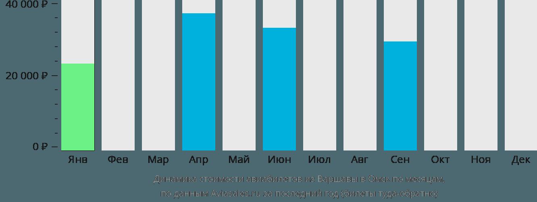 Динамика стоимости авиабилетов из Варшавы в Омск по месяцам