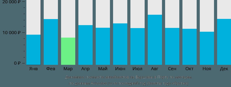 Динамика стоимости авиабилетов из Варшавы в Порту по месяцам