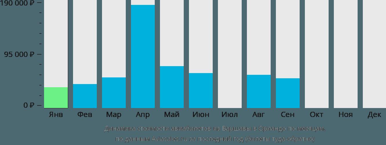 Динамика стоимости авиабилетов из Варшавы в Орландо по месяцам