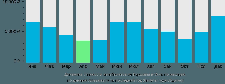 Динамика стоимости авиабилетов из Варшавы в Осло по месяцам