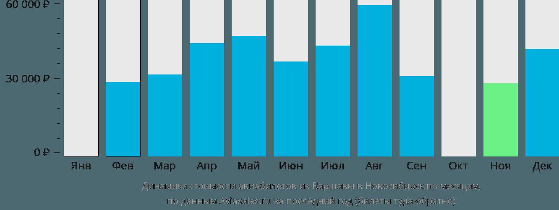 Динамика стоимости авиабилетов из Варшавы в Новосибирск по месяцам