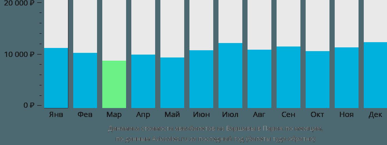 Динамика стоимости авиабилетов из Варшавы в Париж по месяцам