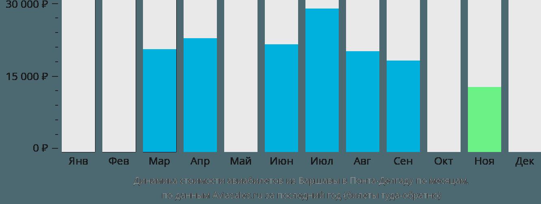 Динамика стоимости авиабилетов из Варшавы в Понта-Делгаду по месяцам