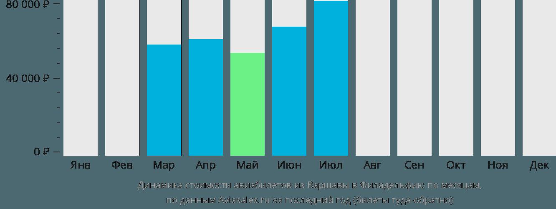 Динамика стоимости авиабилетов из Варшавы в Филадельфию по месяцам