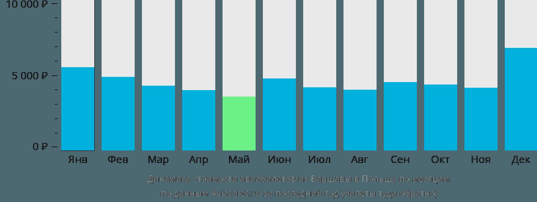 Динамика стоимости авиабилетов из Варшавы в Польшу по месяцам