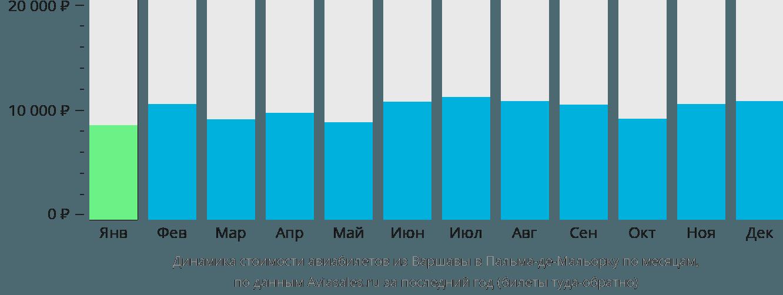 Динамика стоимости авиабилетов из Варшавы в Пальма-де-Мальорку по месяцам