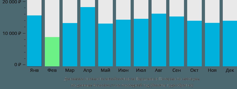 Динамика стоимости авиабилетов из Варшавы в Палермо по месяцам