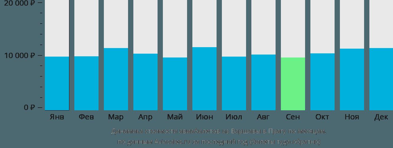 Динамика стоимости авиабилетов из Варшавы в Прагу по месяцам