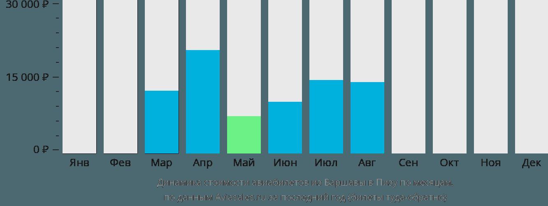 Динамика стоимости авиабилетов из Варшавы в Пизу по месяцам