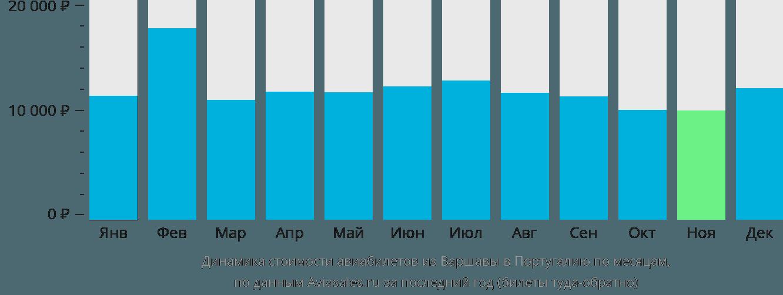 Динамика стоимости авиабилетов из Варшавы в Португалию по месяцам