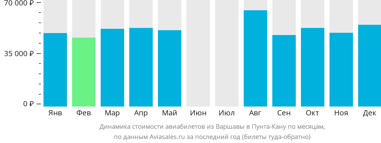 Динамика стоимости авиабилетов из Варшавы в Пунта-Кану по месяцам