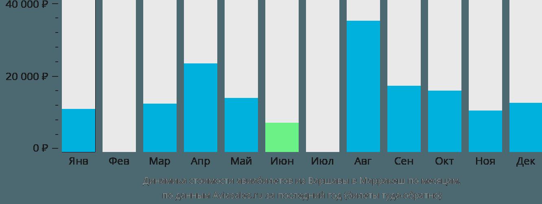 Динамика стоимости авиабилетов из Варшавы в Марракеш по месяцам