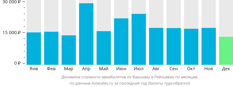 Динамика стоимости авиабилетов из Варшавы в Рейкьявик по месяцам