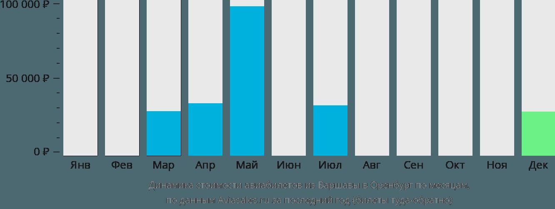 Динамика стоимости авиабилетов из Варшавы в Оренбург по месяцам