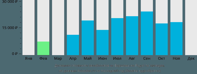 Динамика стоимости авиабилетов из Варшавы на Родос по месяцам
