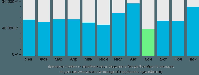 Динамика стоимости авиабилетов из Варшавы в Рио-де-Жанейро по месяцам