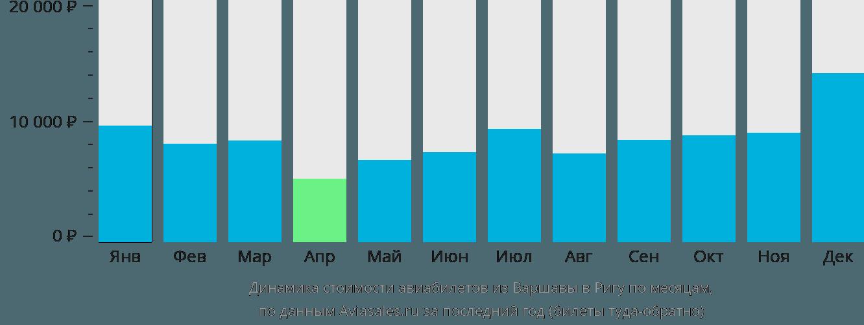 Динамика стоимости авиабилетов из Варшавы в Ригу по месяцам
