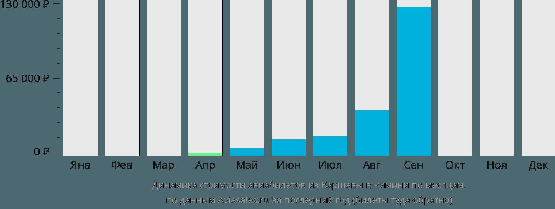 Динамика стоимости авиабилетов из Варшавы в Римини по месяцам