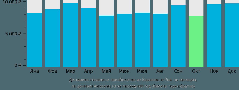 Динамика стоимости авиабилетов из Варшавы в Рим по месяцам