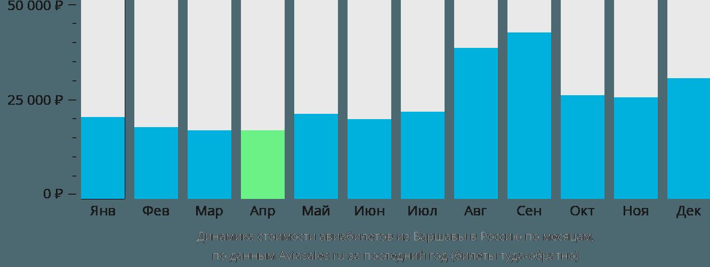 Динамика стоимости авиабилетов из Варшавы в Россию по месяцам