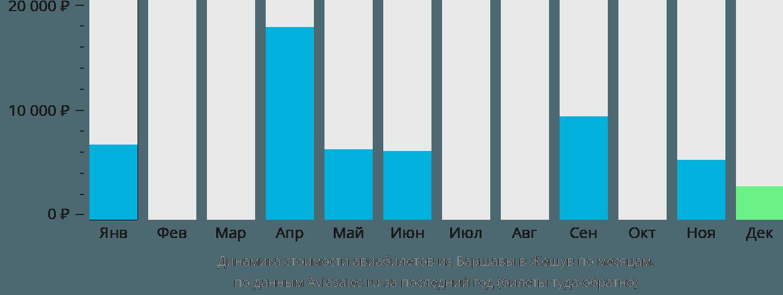 Динамика стоимости авиабилетов из Варшавы в Жешув по месяцам