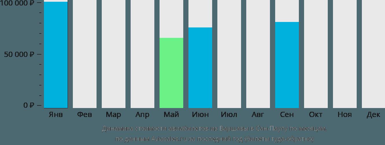 Динамика стоимости авиабилетов из Варшавы в Сан-Паулу по месяцам