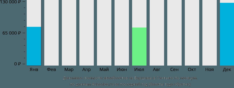 Динамика стоимости авиабилетов из Варшавы в Сантьяго по месяцам