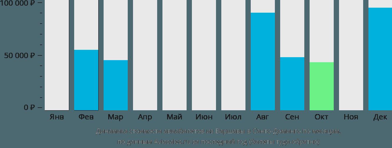 Динамика стоимости авиабилетов из Варшавы в Санто-Доминго по месяцам