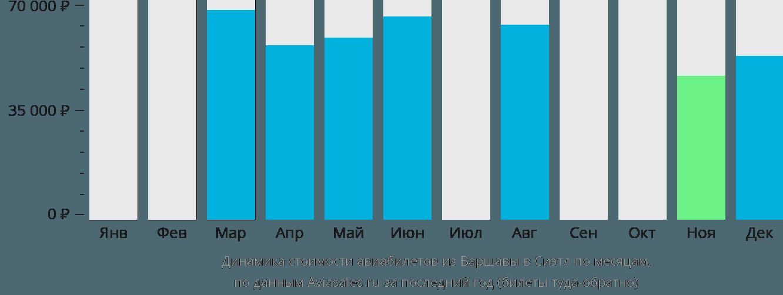 Динамика стоимости авиабилетов из Варшавы в Сиэтл по месяцам