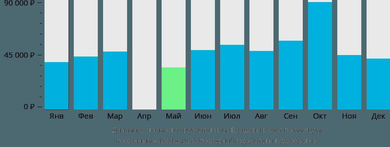 Динамика стоимости авиабилетов из Варшавы в Сеул по месяцам