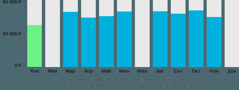 Динамика стоимости авиабилетов из Варшавы на Маэ по месяцам