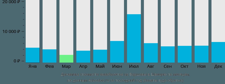 Динамика стоимости авиабилетов из Варшавы в Швецию по месяцам