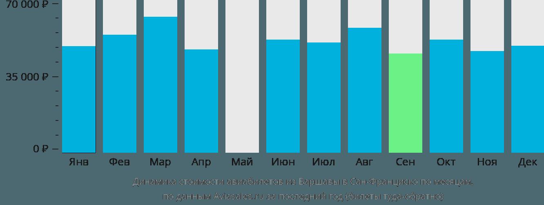 Динамика стоимости авиабилетов из Варшавы в Сан-Франциско по месяцам